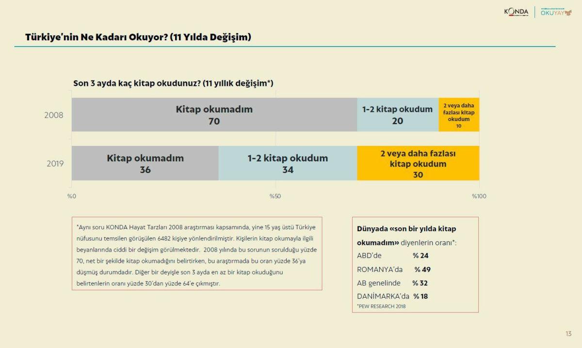 Türkiye Okuma Kültürü Araştırmasının 13. sayfasında yer alan veriler.